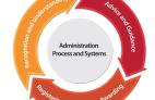 admin-process-and-systems